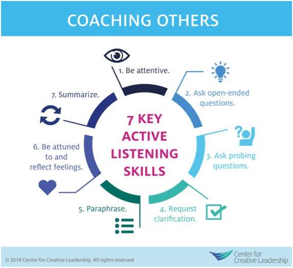 Coaching Others Chart