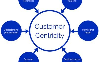 6 Proven Strategies for Building a Customer-Centric Company