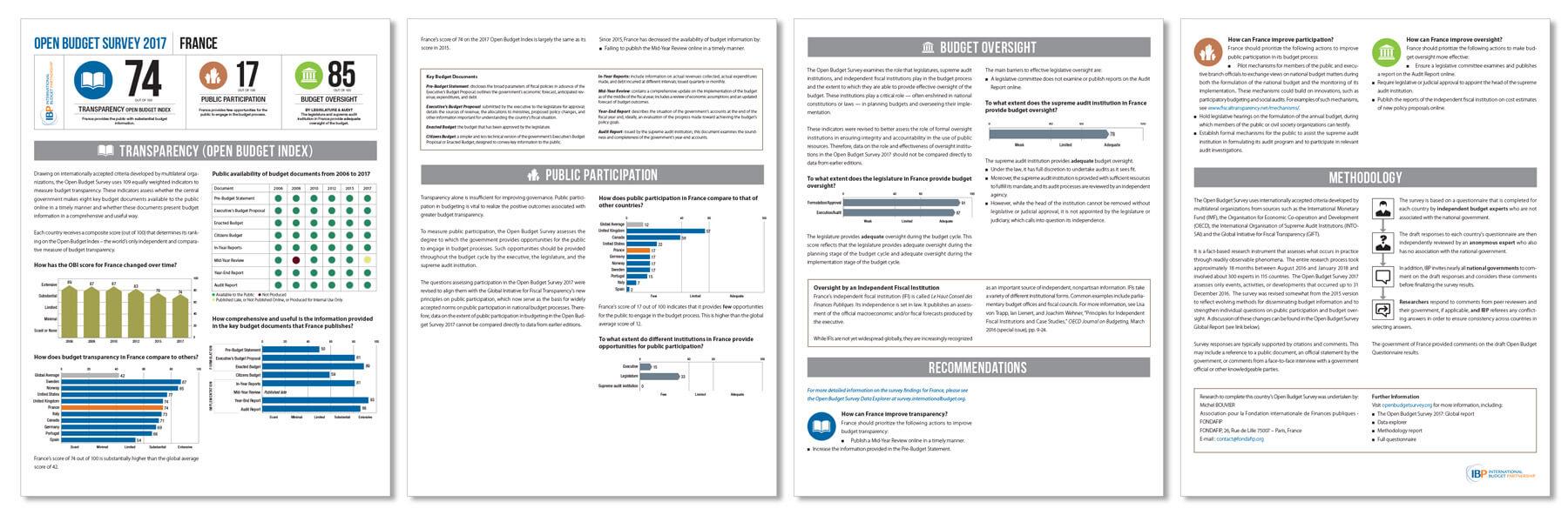 International Budget Partnership Open Budget Survey - Data Chart