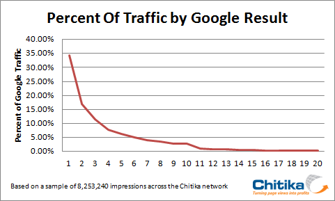Amount of traffic by Google search result position